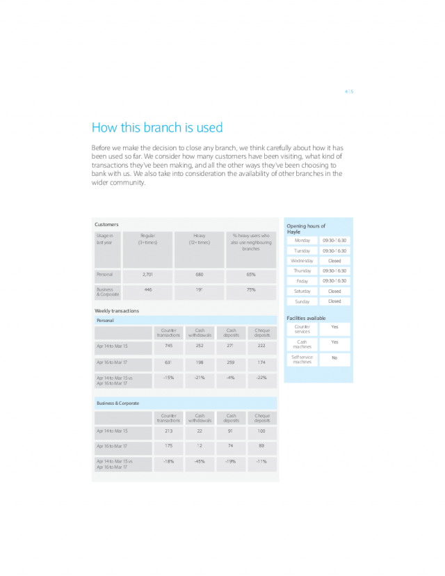 How this branch is used | Hayle Reason For Closure booklet